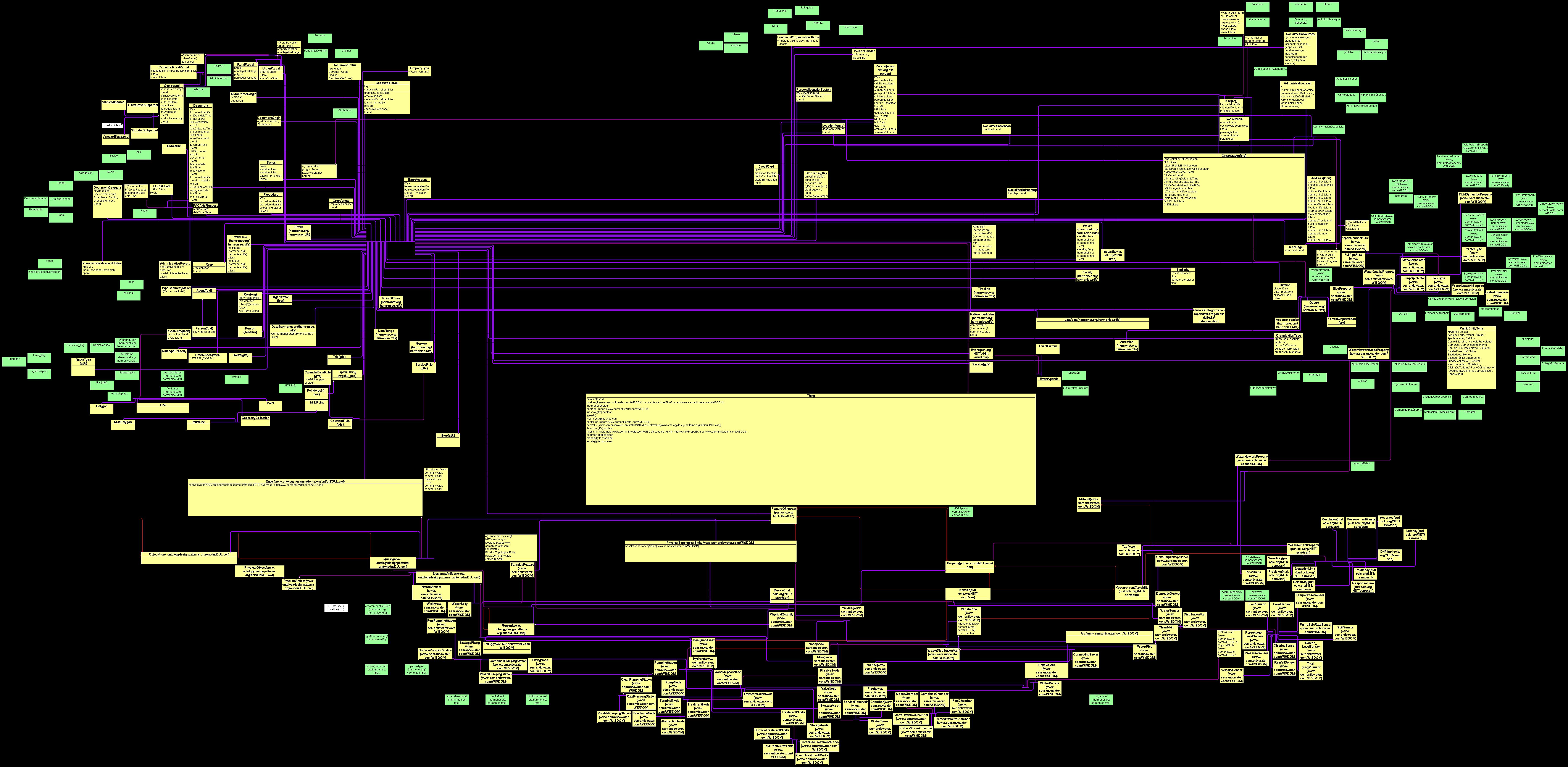 Aragon Interoperable Information Structure Ontology EI2A